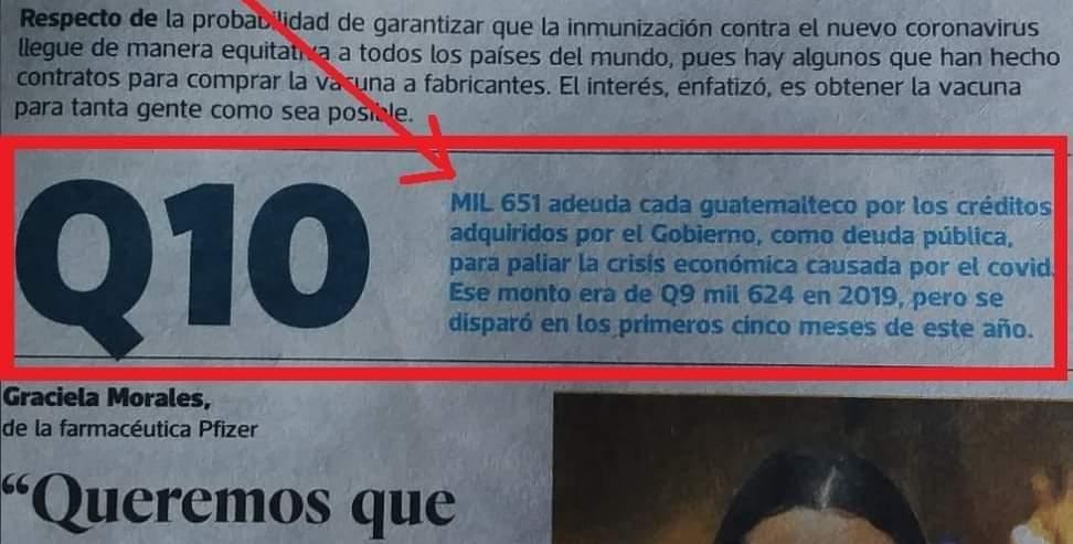 Más de 10 mil quetzales adeuda cada guatemalteco por préstamos del gobierno